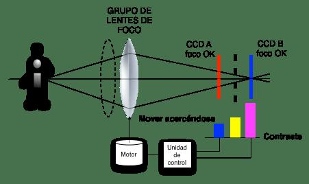 autofoco_trasero