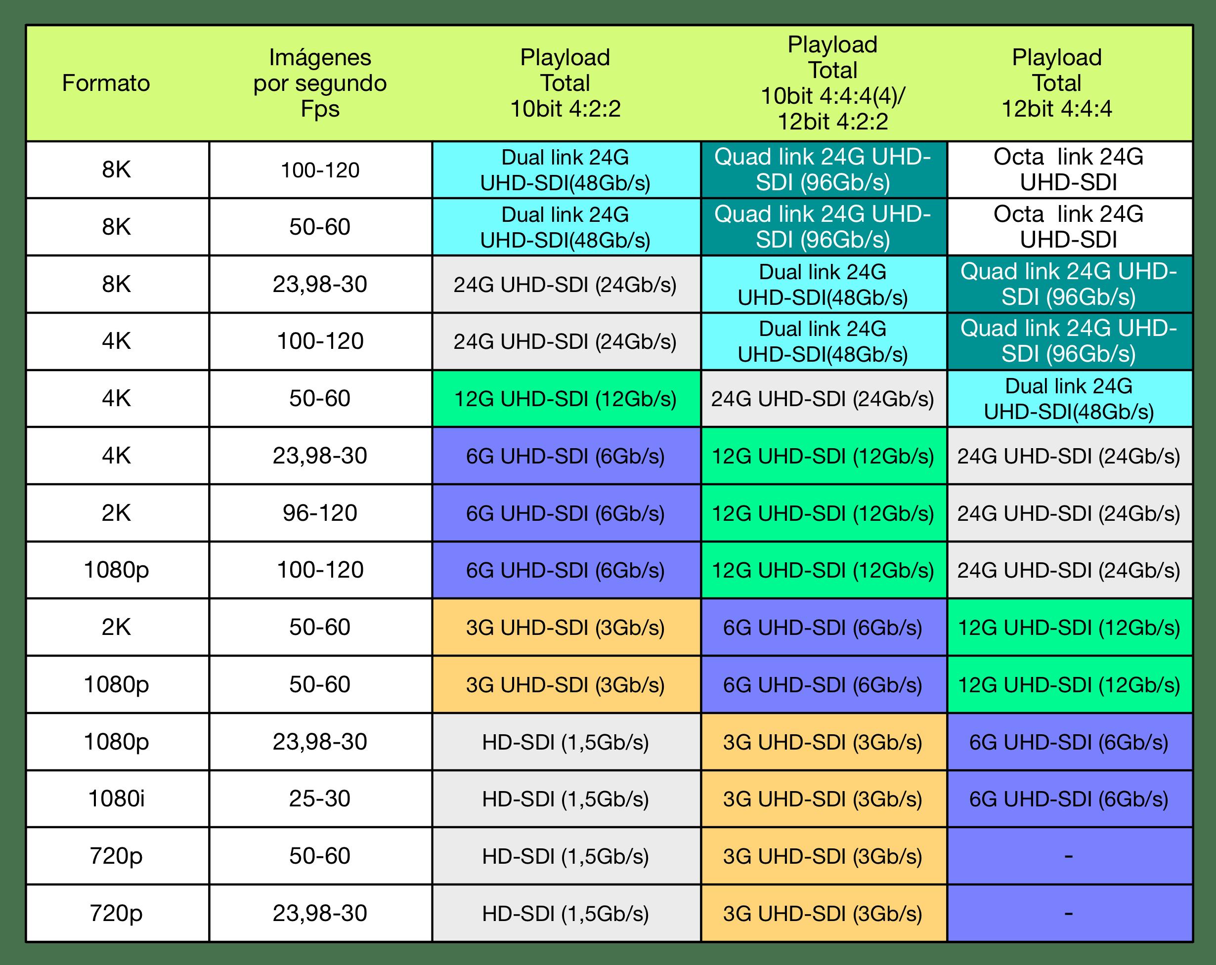 Formatos UHDTV