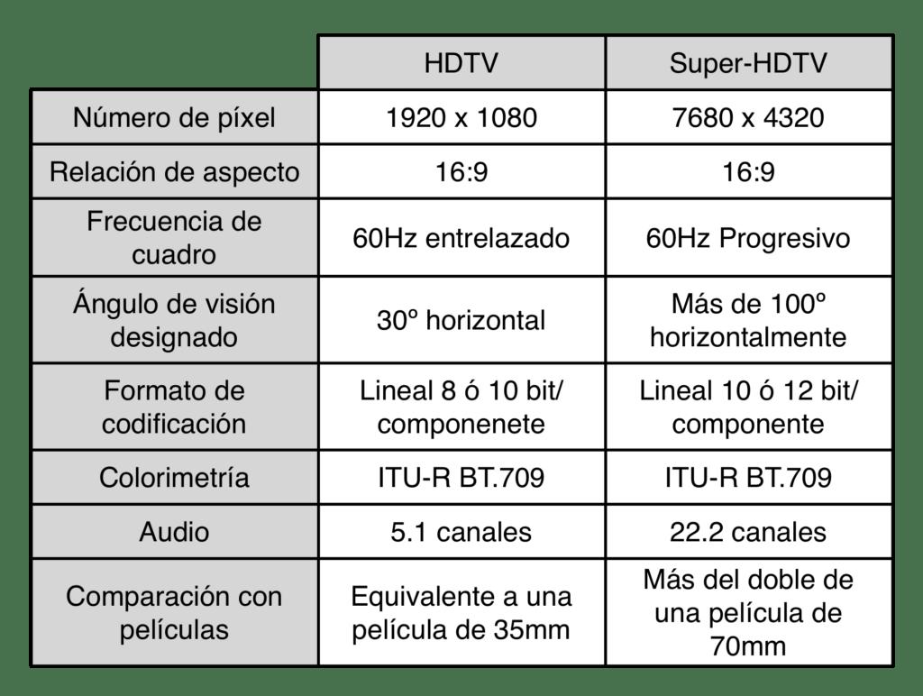 tabla-HD-UHD
