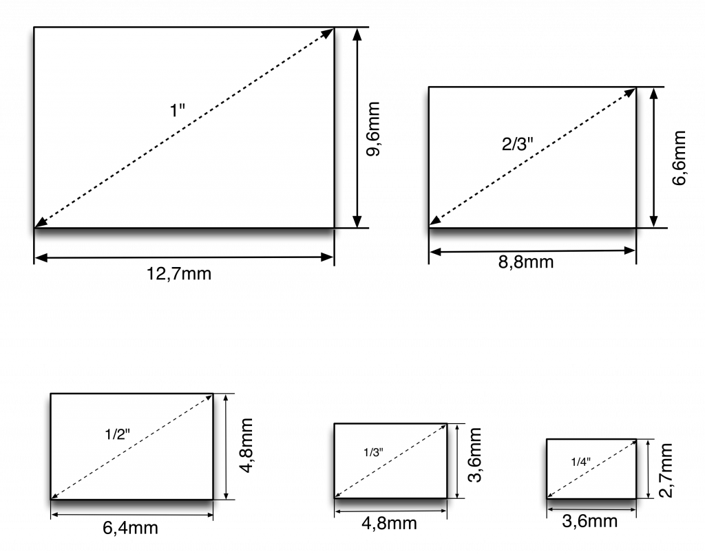 CCD-sizes
