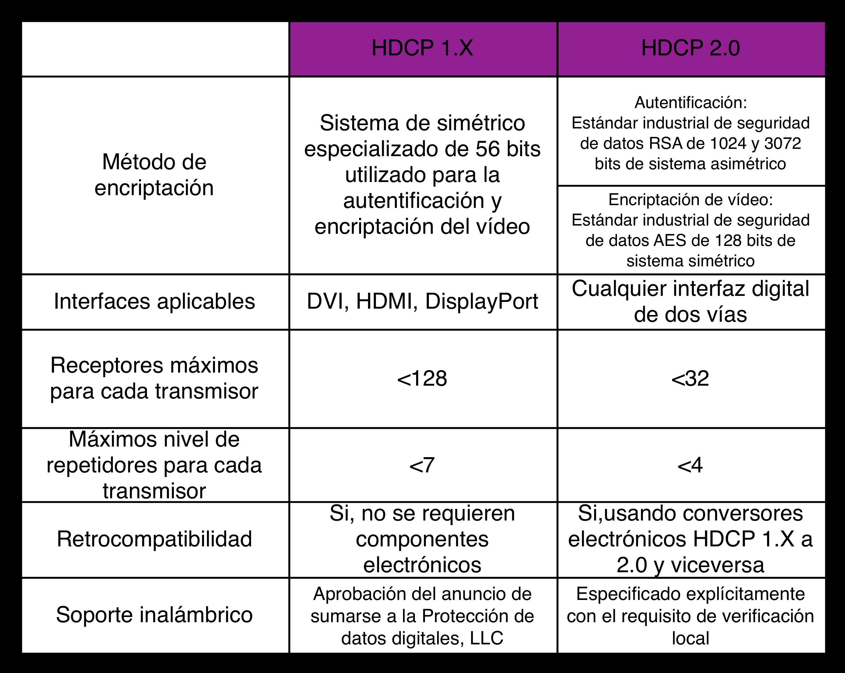 tabla-HDCP