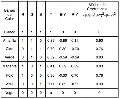 Tabla 4.1