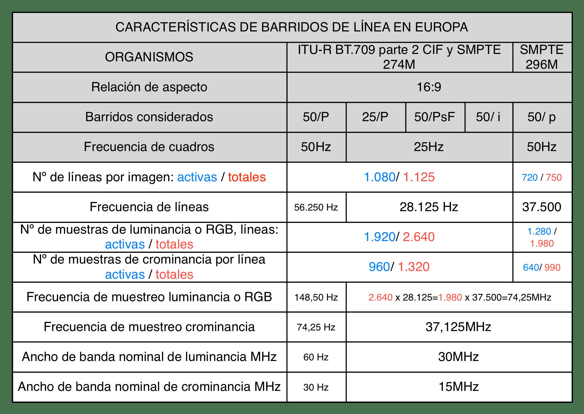 CARACTERÍSTICAS DE BARRIDOS DE LÍNEA EN EUROPA