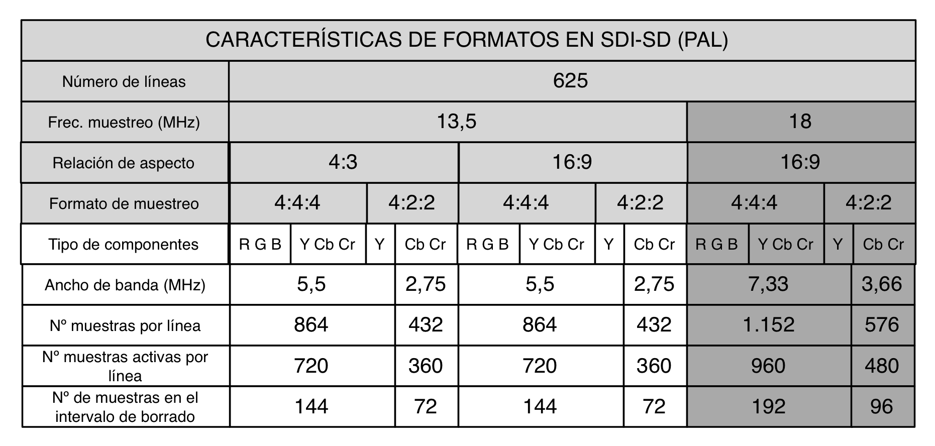 CARACTERÍSTICAS DE FORMATOS EN SDI-SD (PAL)
