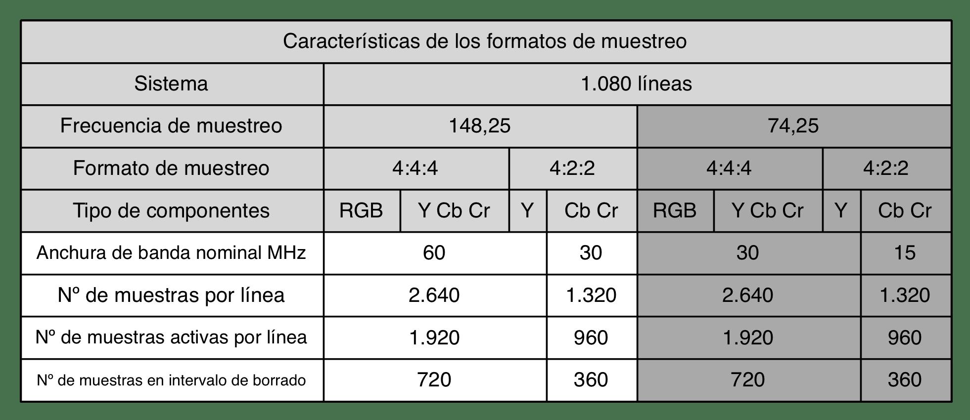 Características de los formatos de muestreo
